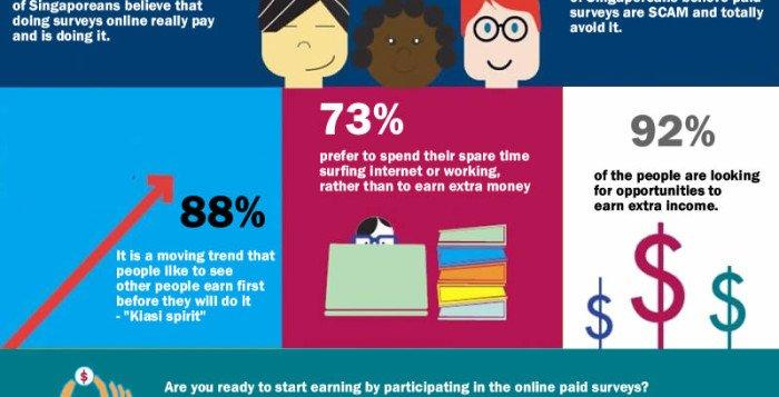 Earn Money Doing Survey Online