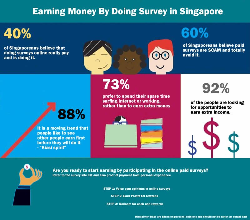 Earning Money By Doing Survey in Singapore